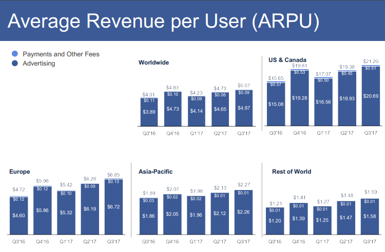 Average Revenue per user - Facebook in 2016-2017