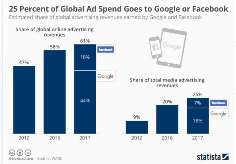 global Ad spend in Facebook and Google platforms