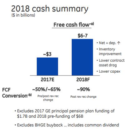 GE cash flow summary