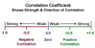 Currency correlation Coefficient